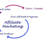 affiliate article marketing