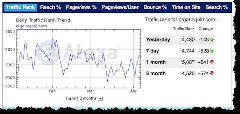OrganoGold Traffic